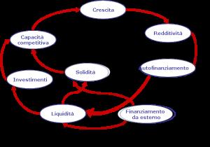 Circuito redditività